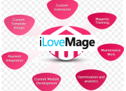 Magento Development Services at Affordable Cost