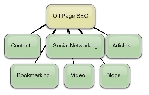 Right seo company uk for off page optimization services
