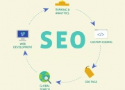 Guaranteed seo services at 3i infocom