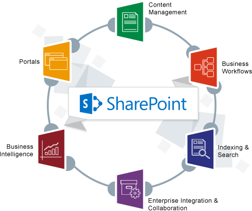 Sharepoint services providers company in india