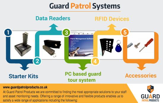 Get complete guard patrol system